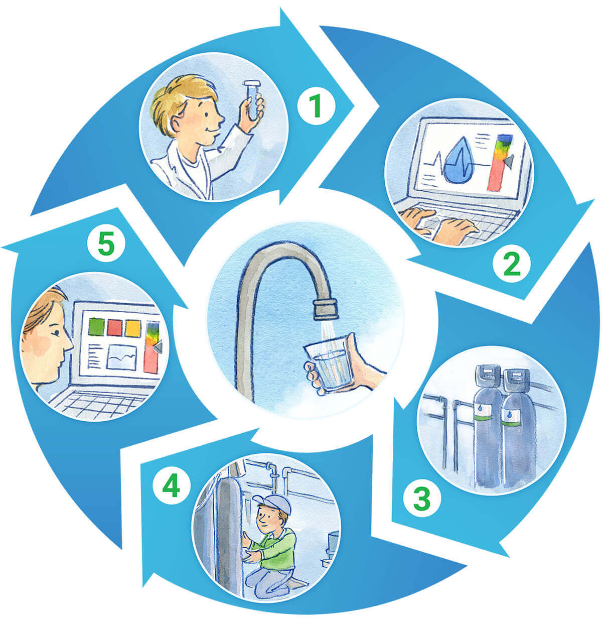 Endpoint TotalCare Water Quality Program, Bolton, MA