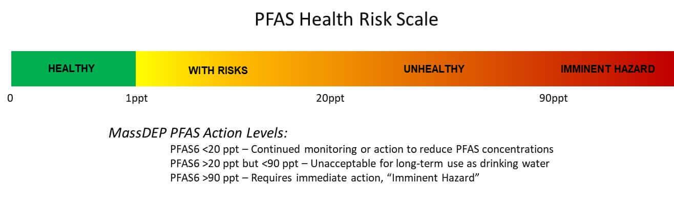 PFAS Health Risk Scale