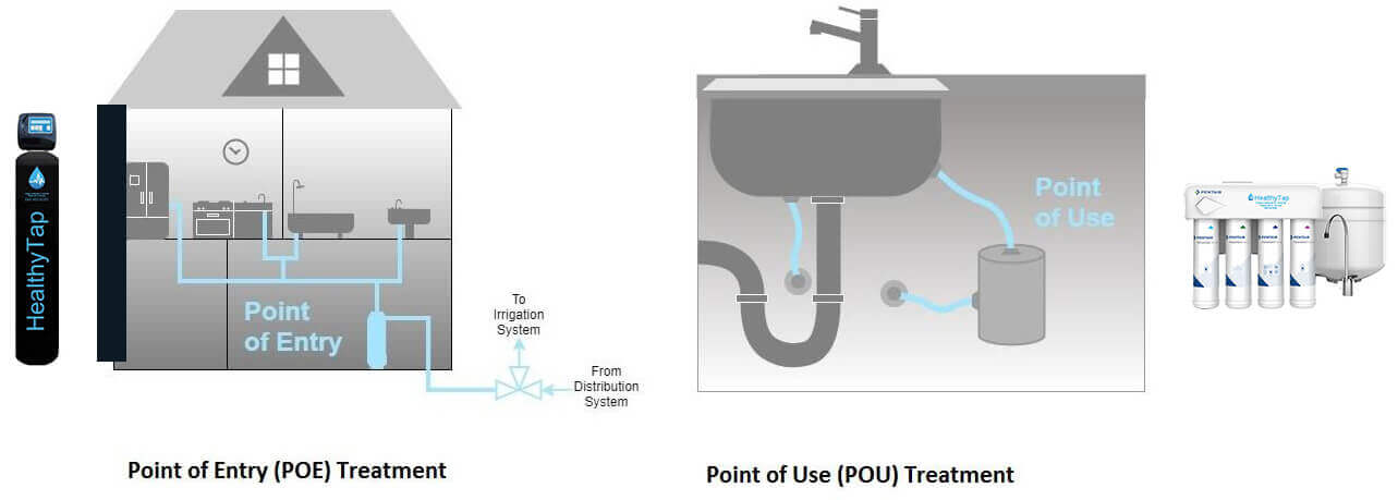 Point of Entry water treatment systems vs. Point of Use Treatment