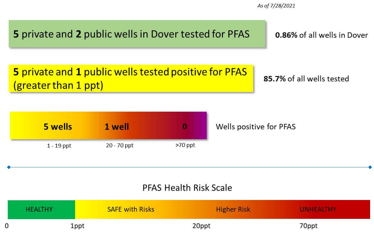 Dover MA PFAS Statistics
